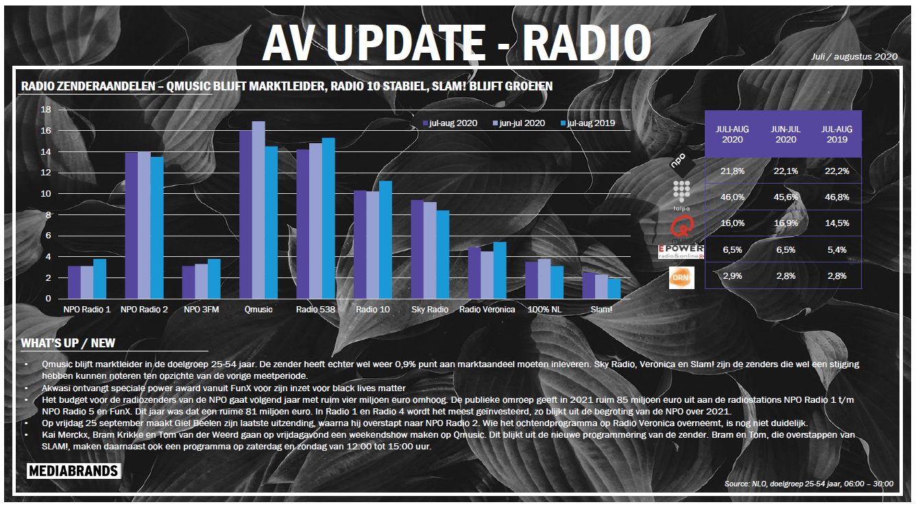 AV UPDATE | RADIO JULI-AUG 2020