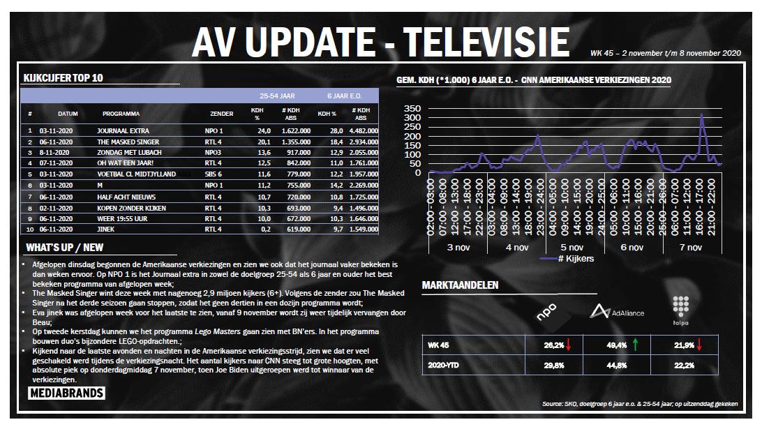 AV UPDATE | WK 45