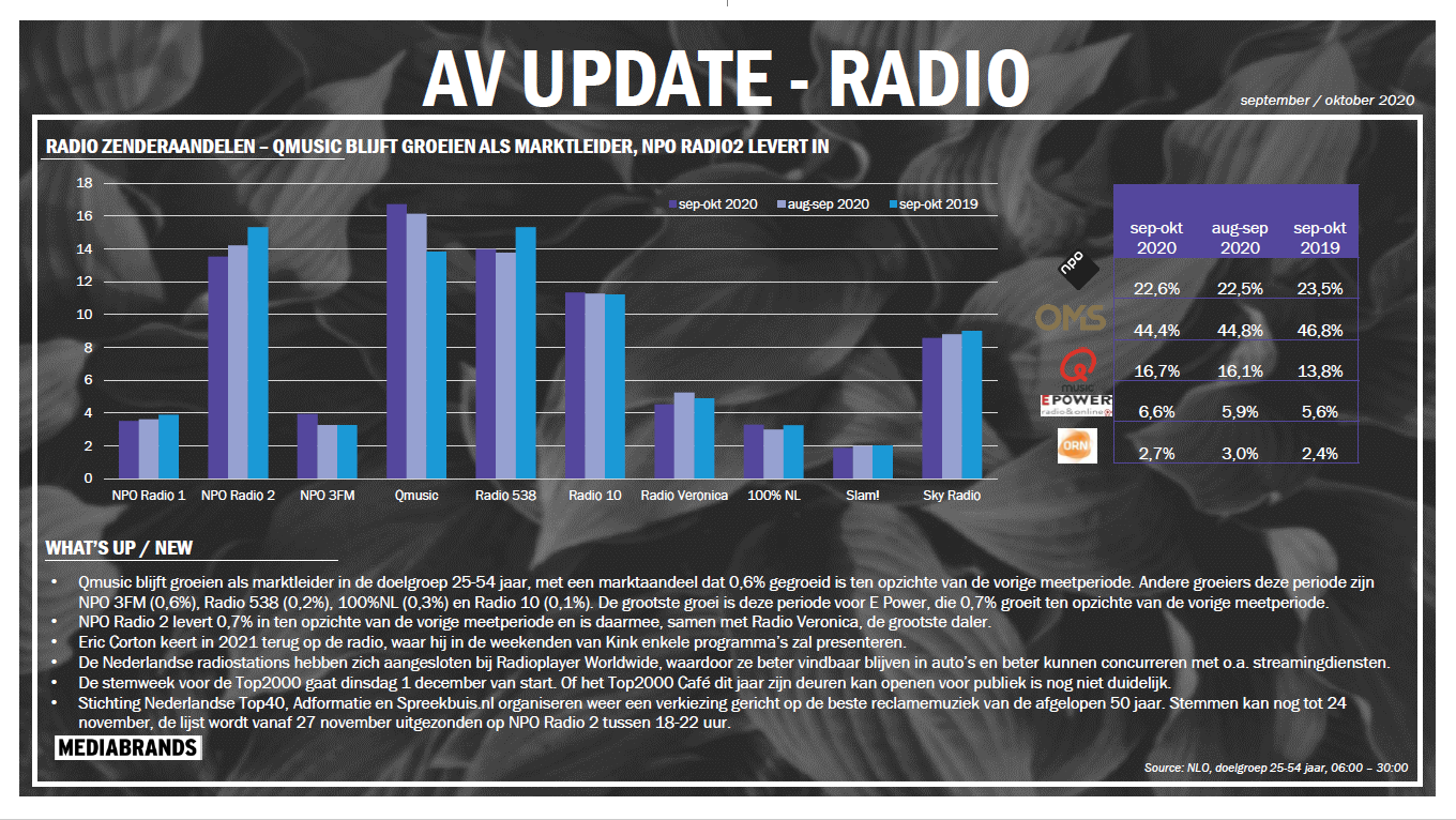 AV UPDATE RADIO | SEPT-OKT 2020
